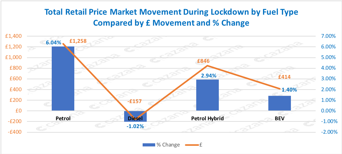 Total-Retail-Price-Market-Movement-During-Lockdown-by-Fuel-Type-Compared-by-£-Movement-and-Change