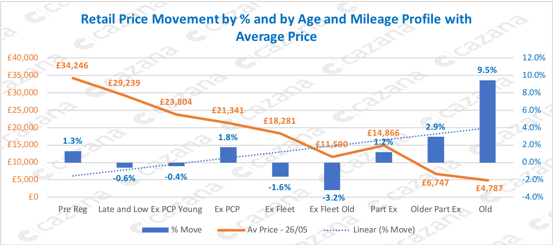 Retail-Price-Movement-by-and-by-Age-and-Mileage-Profile-with-Average-Price