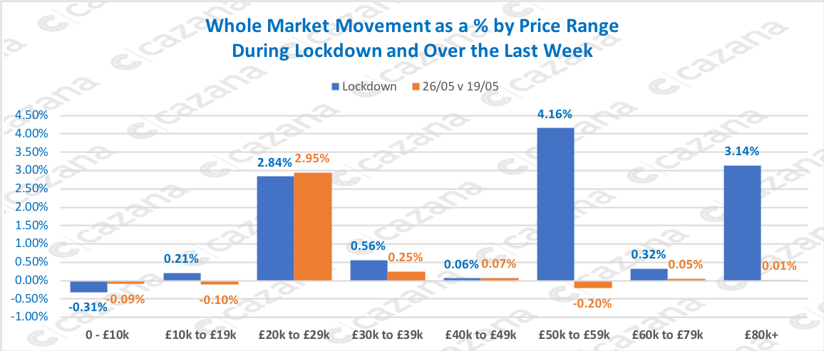 Whole-Market-Movement-as-a-by-Price-Range-During-Lockdown-and-Over-the-Last-Week