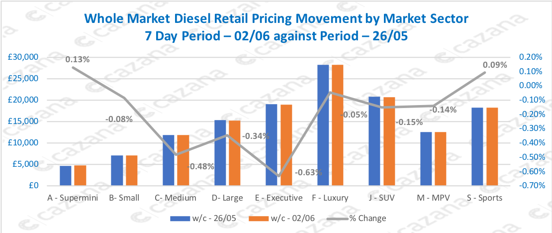 Whole-Market-Diesel-Retail-Pricing-Movement-by-Market-Sector-7-Day-Period-–-0206-against-Period-–-2605