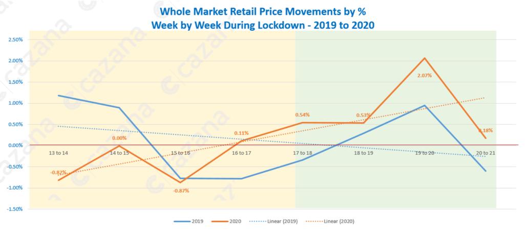whole-market-retail-price-movements