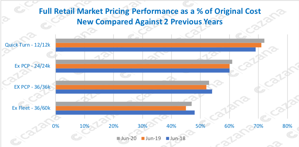 Full-Retail-Market-Pricing-Performance-as-a-of-Original-Cost-New-Compared-Against-2-Previous-Years