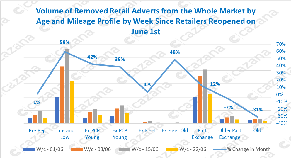 Volume-of-Removed-Retail-Adverts-from-the-Whole-Market-by-Age-and-Mileage-Profile-by-Week-Since-Retailers-Reopened-on-June-1st