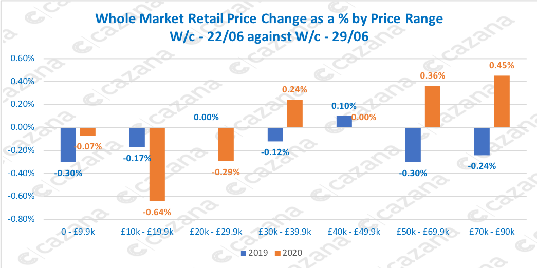 Whole-Market-Retail-Price-Change-as-a-by-Price-Range-Wc-2206-against-Wc-2906