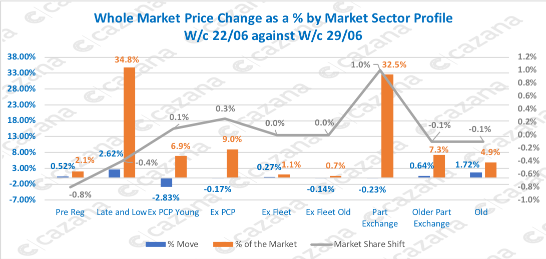 Whole-Market-Price-Change-as-a-by-Market-Sector-Profile-Wc-2206-against-Wc-2906