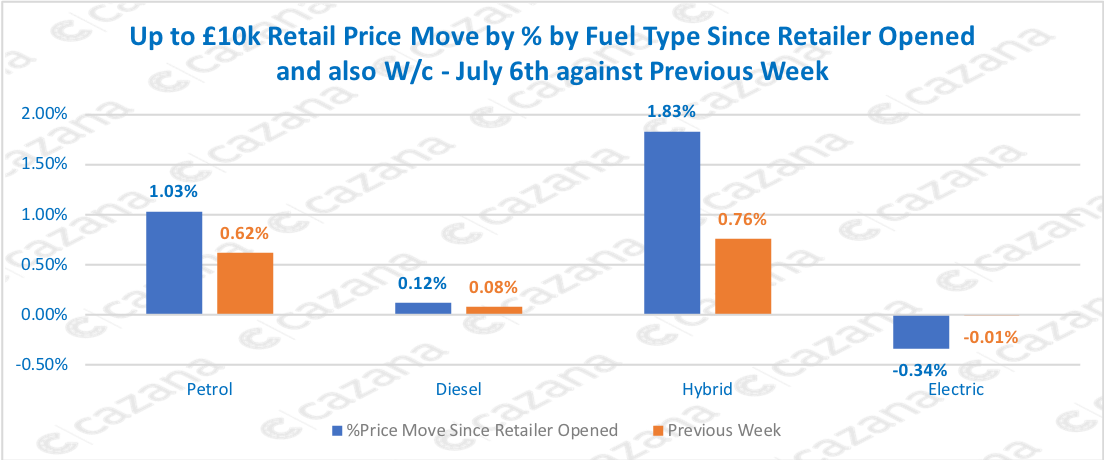 Up to £10k Retail Price Move by % by Fuel Type Since Retailer Opened and also W/c - July 6th against Previous Week