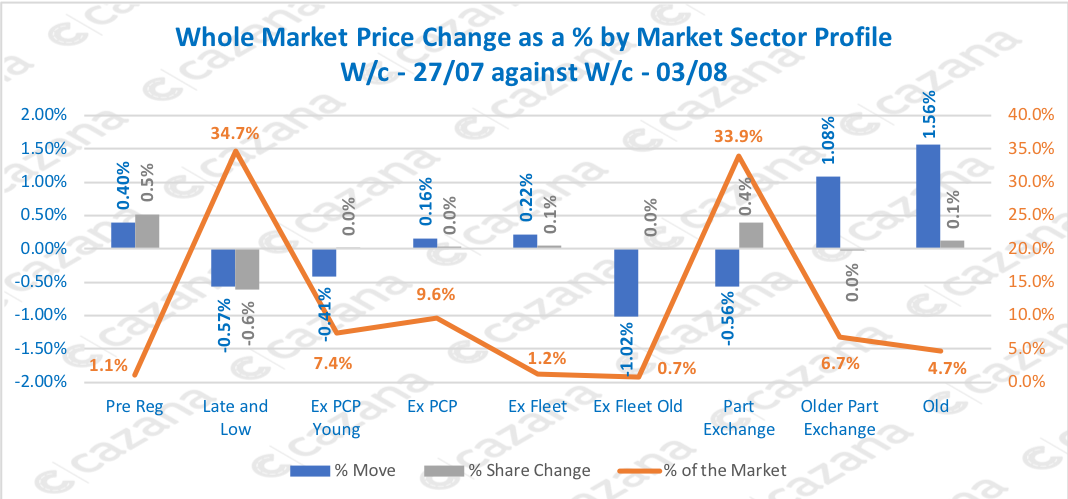 Whole Market Price Change as a % by Market Sector Profile W/c - 27/07 against W/c - 03/08