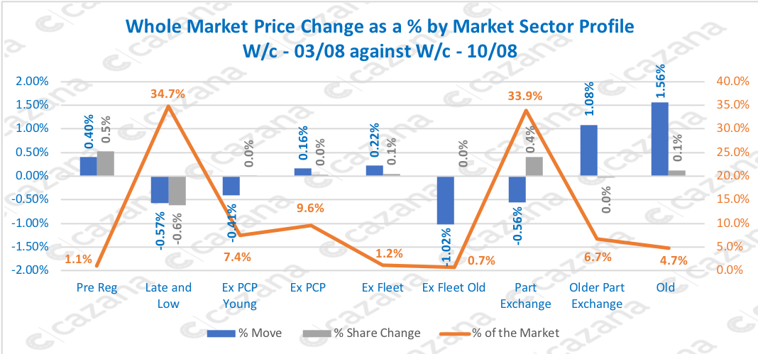 Whole Market Price Change as a % by Market Sector Profile W/c - 03/08 against W/c - 10/08