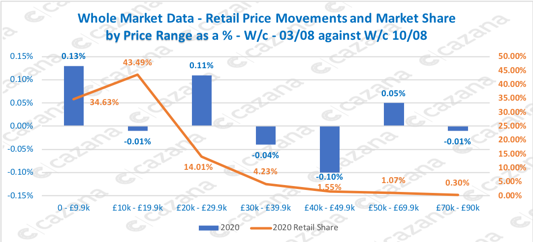 Whole Market Data - Retail Price Movements and Market Share by Price Range as a % - W/c - 03/08 against W/c 10/08