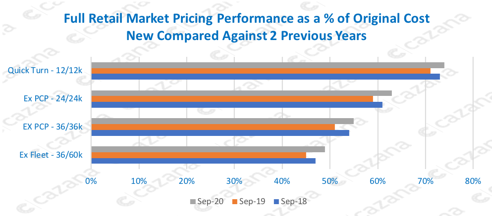 Full Retail Market Pricing Performance as a % of Original Cost New Compared Against 2 Previous Years