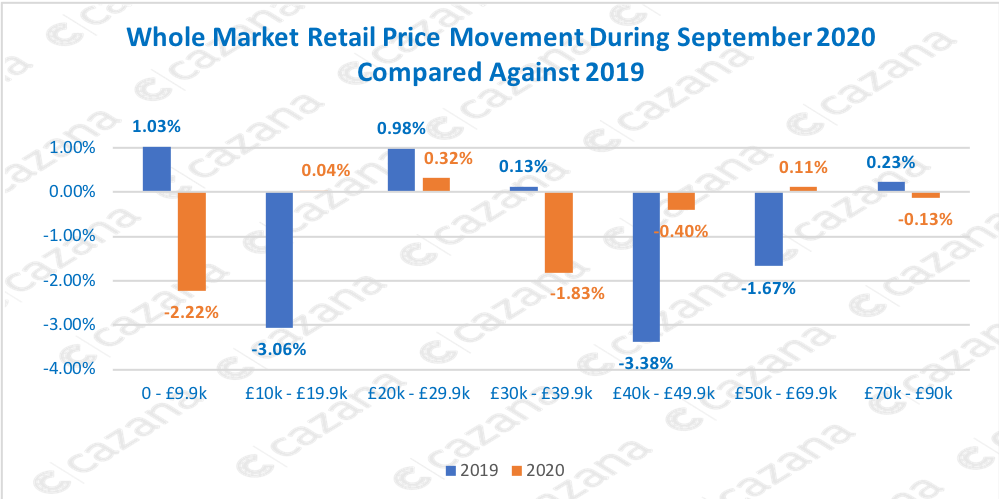 Whole Market Retail Price Movement During September 2020 Compared Against 2019