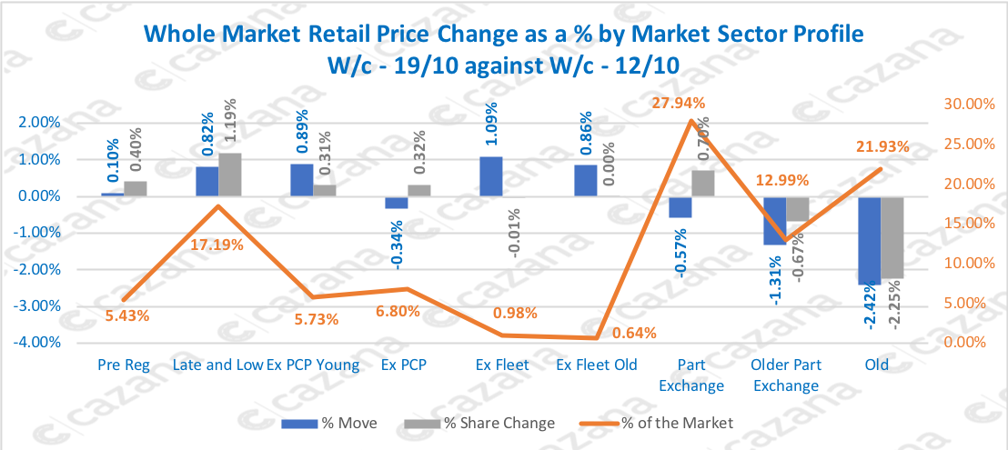 Whole-Market-Retail-Price-Change-as-a-by-Market-Sector-Profile-Wc-1910-against-Wc-1210