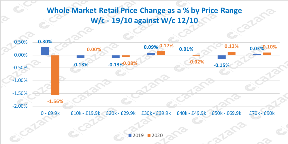Whole Market Retail Price Change as a % by Price Range W/c - 19/10 against W/c 12/10