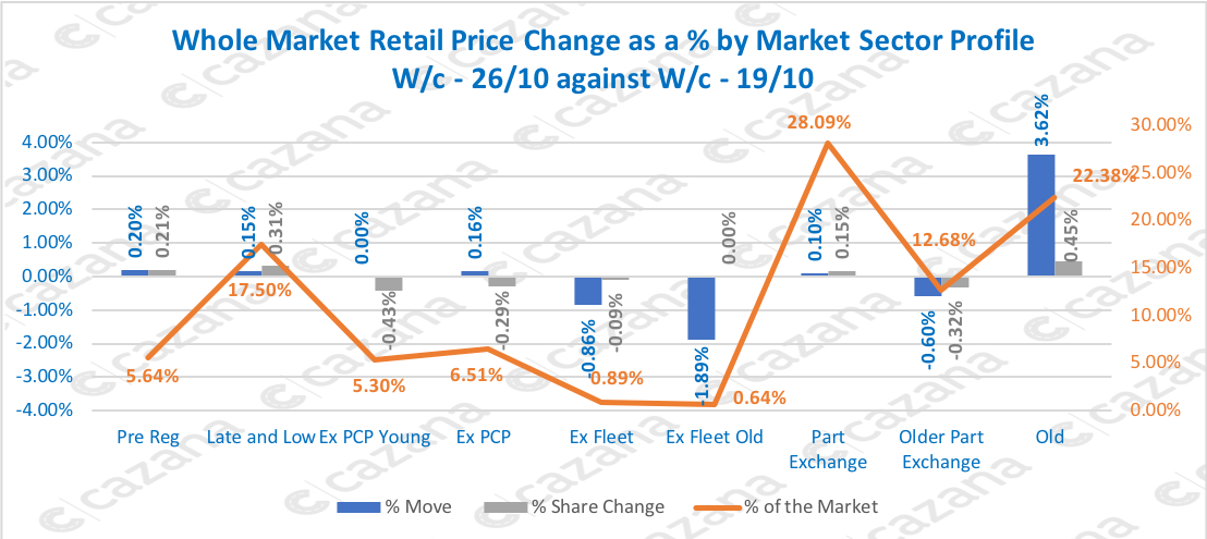Whole Market Retail Price Change as a % by Market Sector Profile W/c - 26/10 against W/c - 19/10