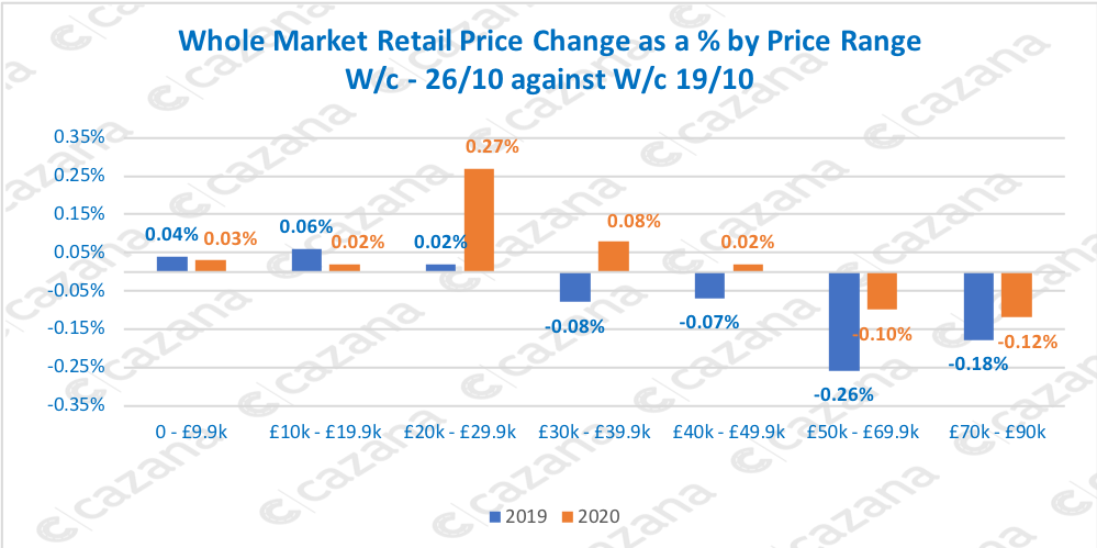 Whole Market Retail Price Change as a % by Price Range W/c - 26/10 against W/c 19/10