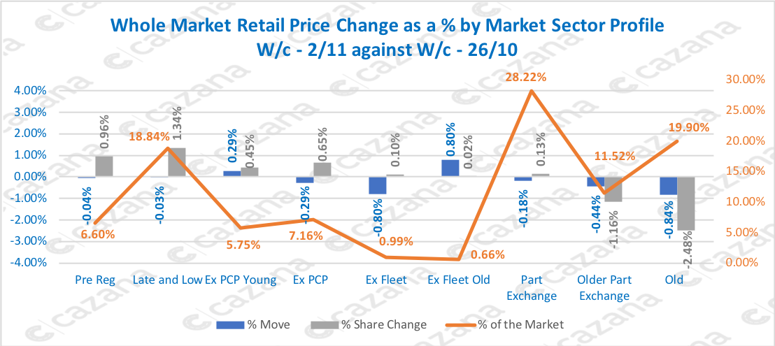Whole-Market-Retail-Price-Change-as-a-by-Market-Sector-Profile-Wc-211-against-Wc-2610