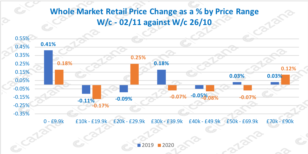 Whole-Market-Retail-Price-Change-as-a-by-Price-Range-Wc-0211-against-Wc-2610