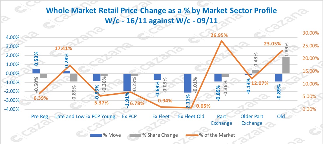 Whole-Market-Retail-Price-Change-as-a-by-Market-Sector-Profile-Wc-1611-against-Wc-0911