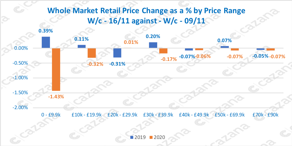 Whole-Market-Retail-Price-Change-as-a-by-Price-Range-Wc-1611-against-Wc-0911