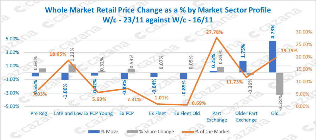 Whole Market Retail Price Change as a % by Market Sector Profile W/c - 23/11 against W/c - 16/11