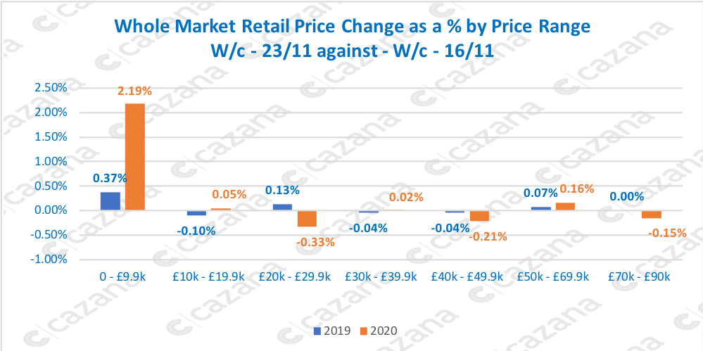 Whole Market Retail Price Change as a % by Price Range W/c - 23/11 against - W/c - 16/11