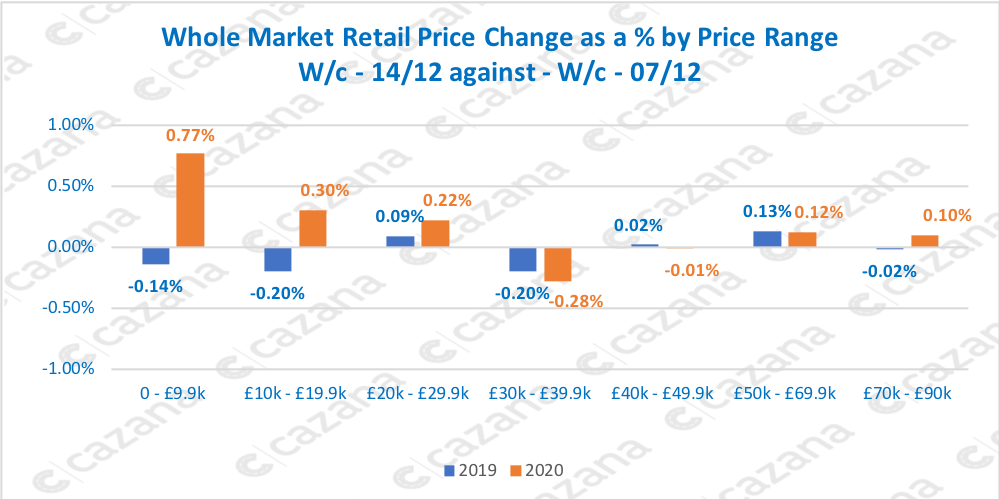 Whole Market Retail Price Change as a % by Price Range W/c - 14/12 against - W/c - 07/12