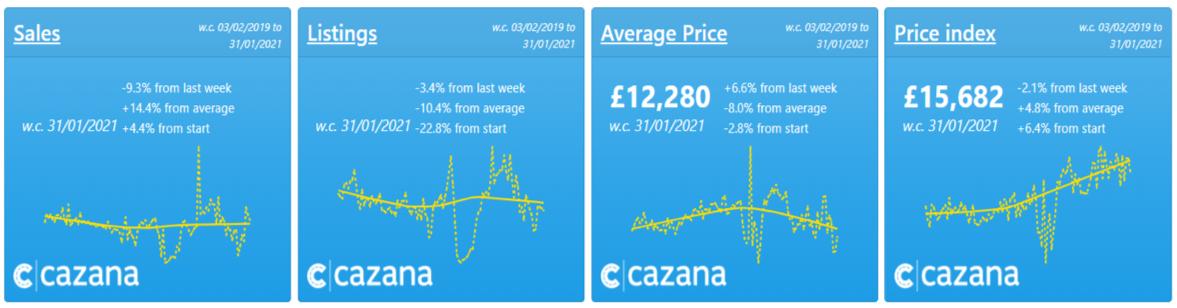Cazana-weekly-price-watch-chart
