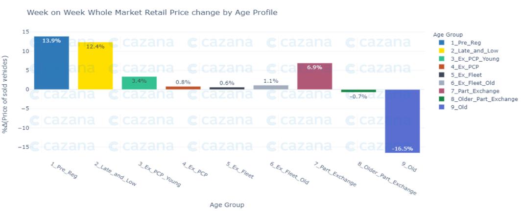 week-on-week-whole-market-retail-price-change-by-age-profile