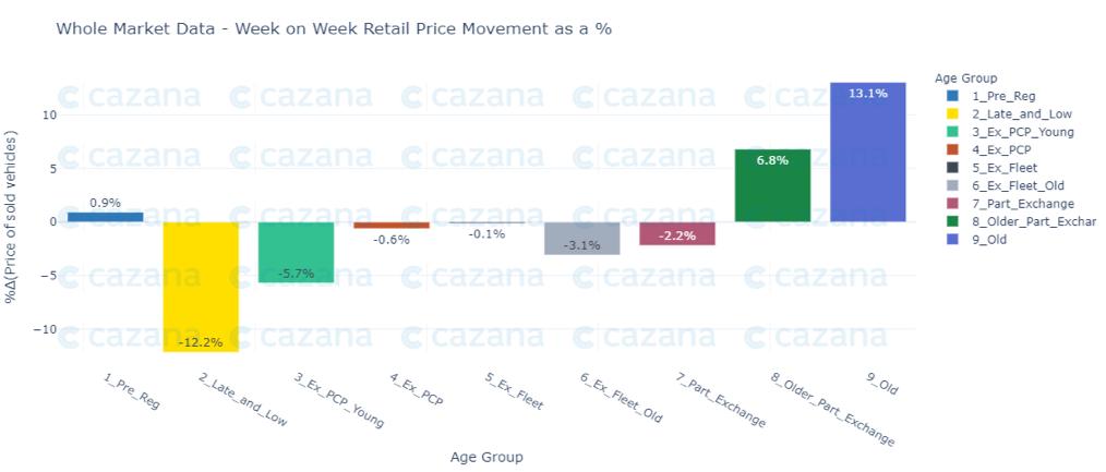 whole-market-data-WOW-RETAIL-PRICE-MOVEMENT