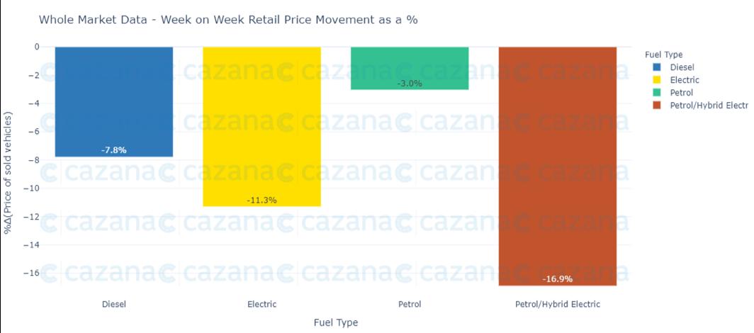 Whole-market-data-wow-retail-price-movement-fuel-type