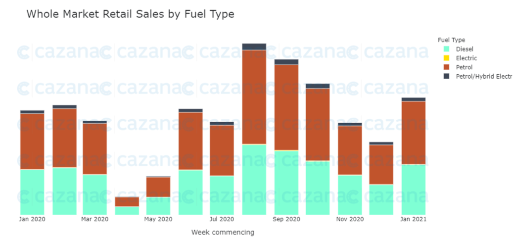 whole-market-retail-sales-by-fuel-type