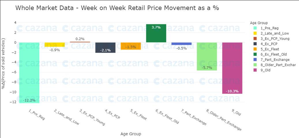 whole-market-data-WOW-retail-price-movement-asa-