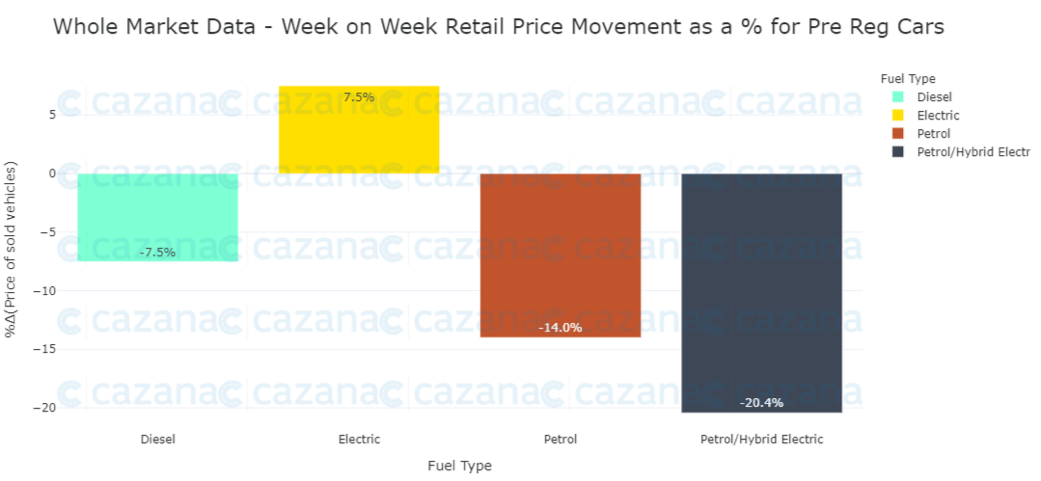 Whole-market-data-wow-retail-price-movements-as-a-for-pre-reg-cars