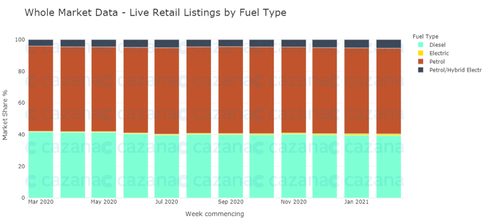 whole-market-data-live-retail-listings-by-fuel-type