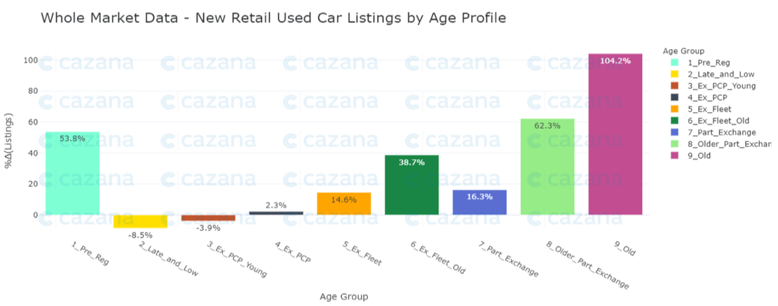 whole-market-data-new-retail-used-car-listings-by-age-profile