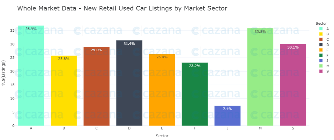 whole-market-data-new-retail-used-car-listings-by-market-sector