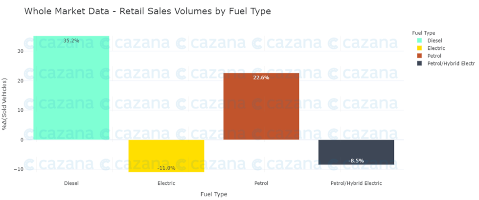 whole-market-data-retail-sales-volume-by-fuel-type