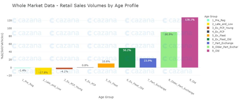 whole-market-data-retail-sales-volumes-by-age-profile