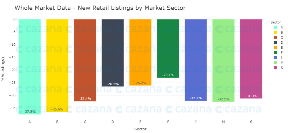 whole-market-data-new-retail-listings-by-market-secto