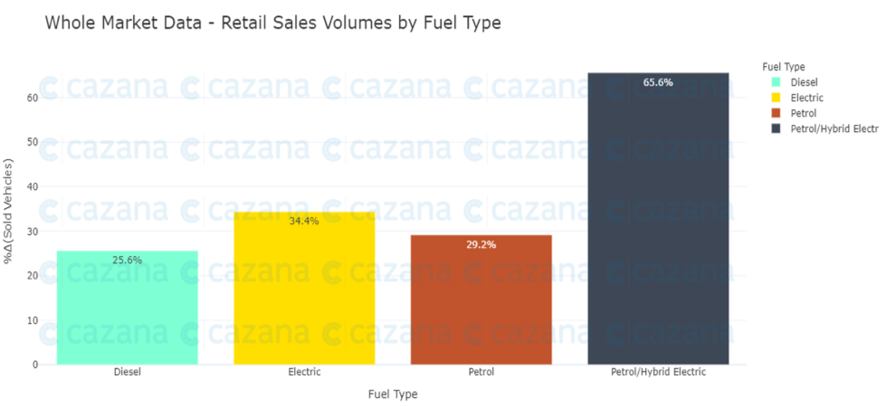 whole-market-data-retail-sales-volumes-by-fuel-type
