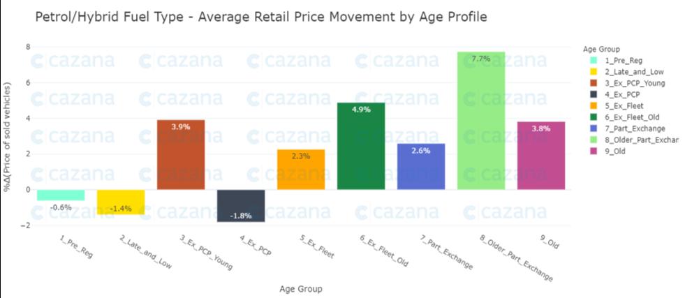 petrolhybrid-fuel-type-average-retail-price-movemen-by-age-profile