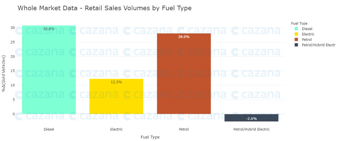 whole-market-data-retail-sales-volumes-by-fuel-type1