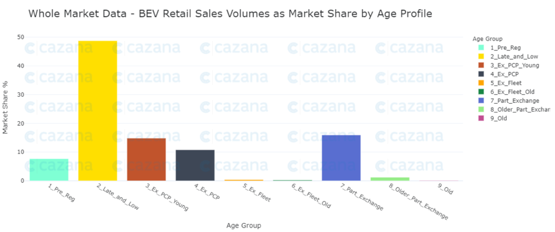 whole-market-data-BEV-Retail-sales-volumes-as-market-share-by-age-profile