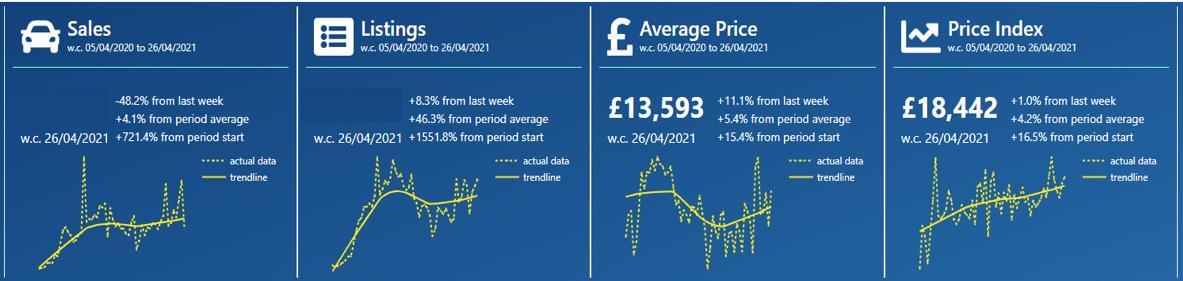 cazana price index