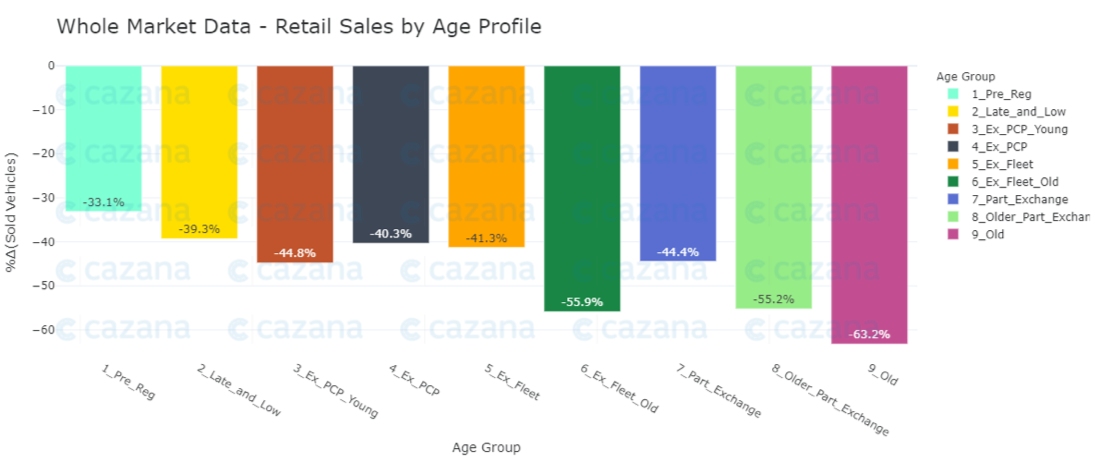 whole-market-data-retail-sales-by-age-profile
