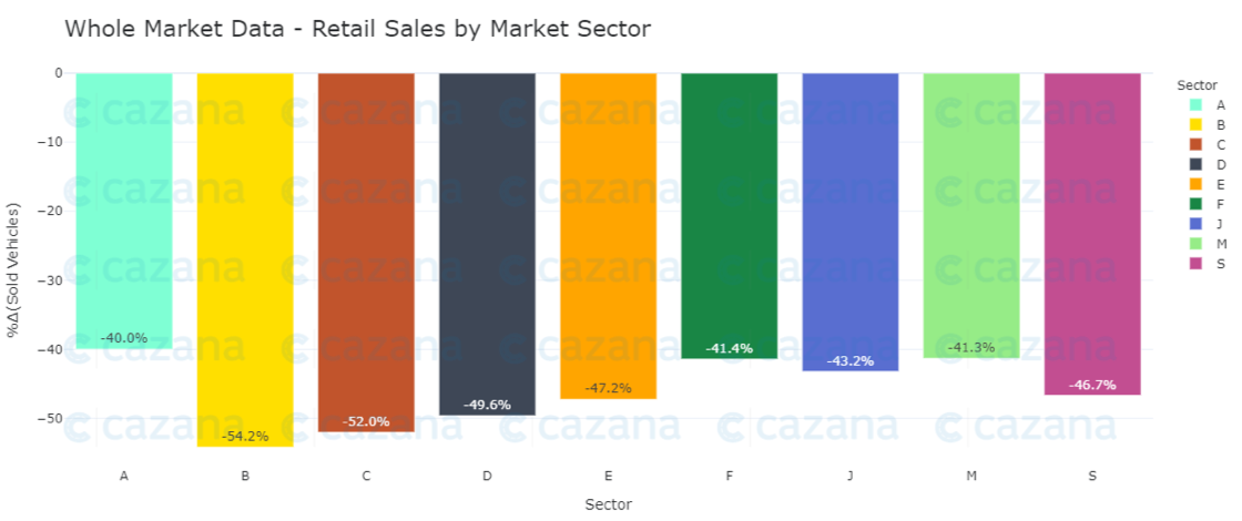 whole-market-data-retail-sales-by-market-sector