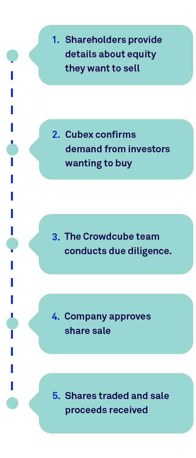 Cubex: How to sell