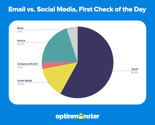Optinmonster - Email vs Social media, first check of the day pie chart