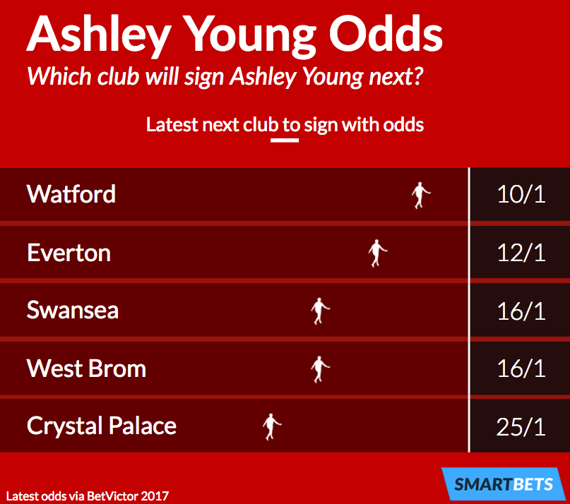 Ashley Young next club odds