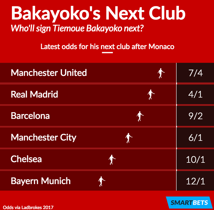 Tiemoue Bakayoko's next club odds
